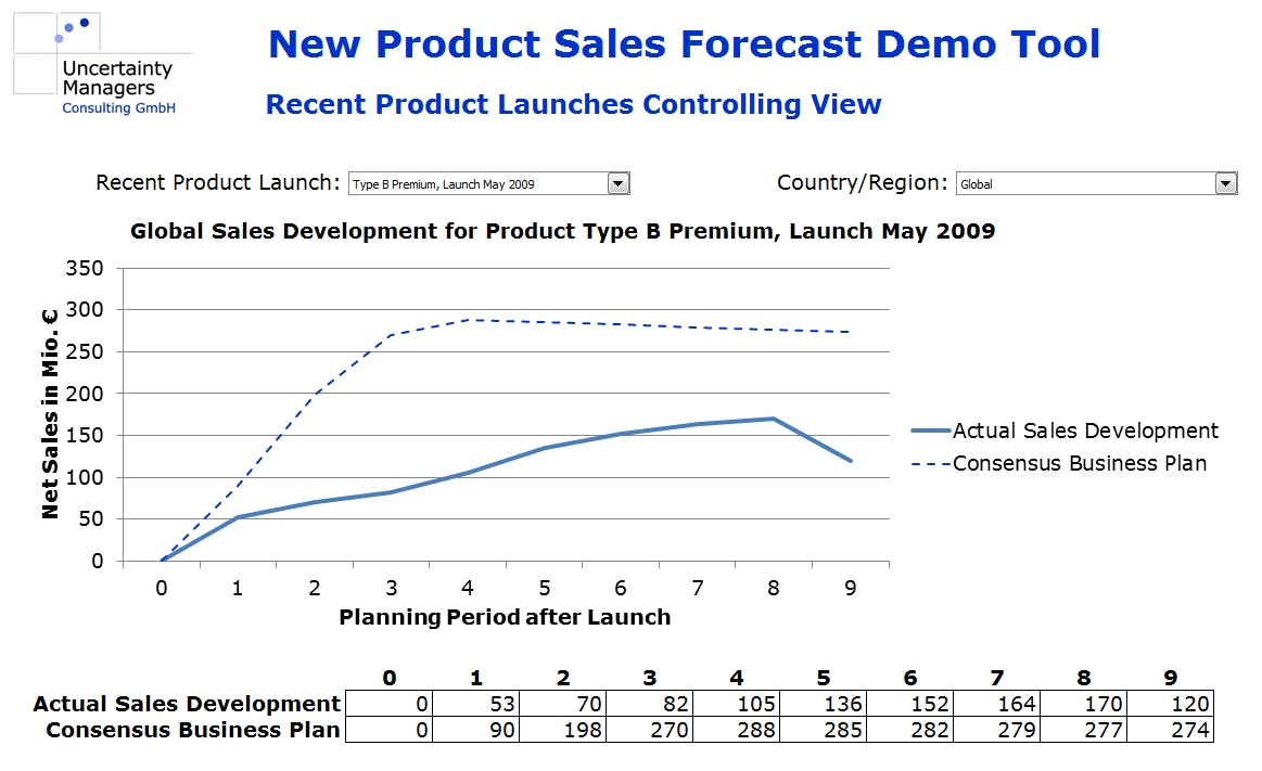 new product forecast demo controlling