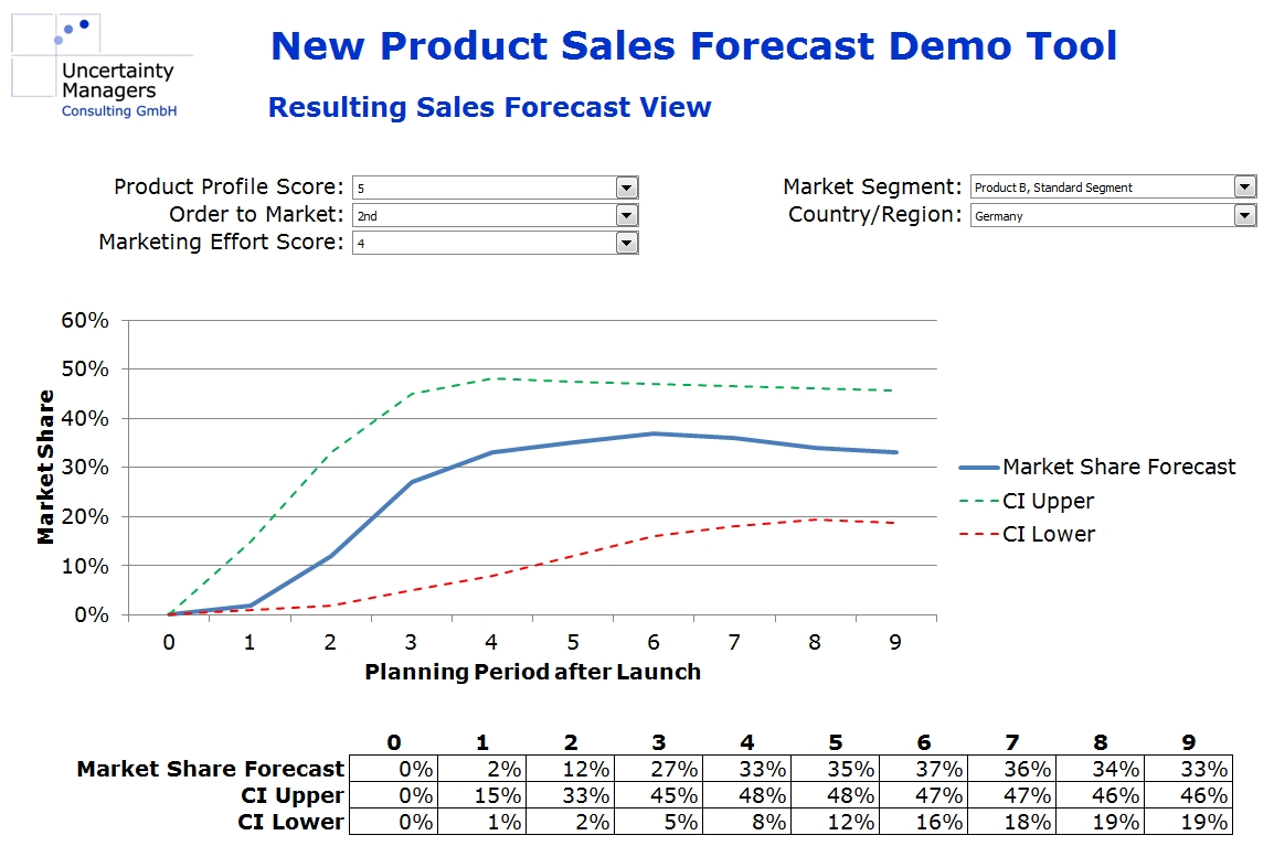 new product forecast demo forecast graph