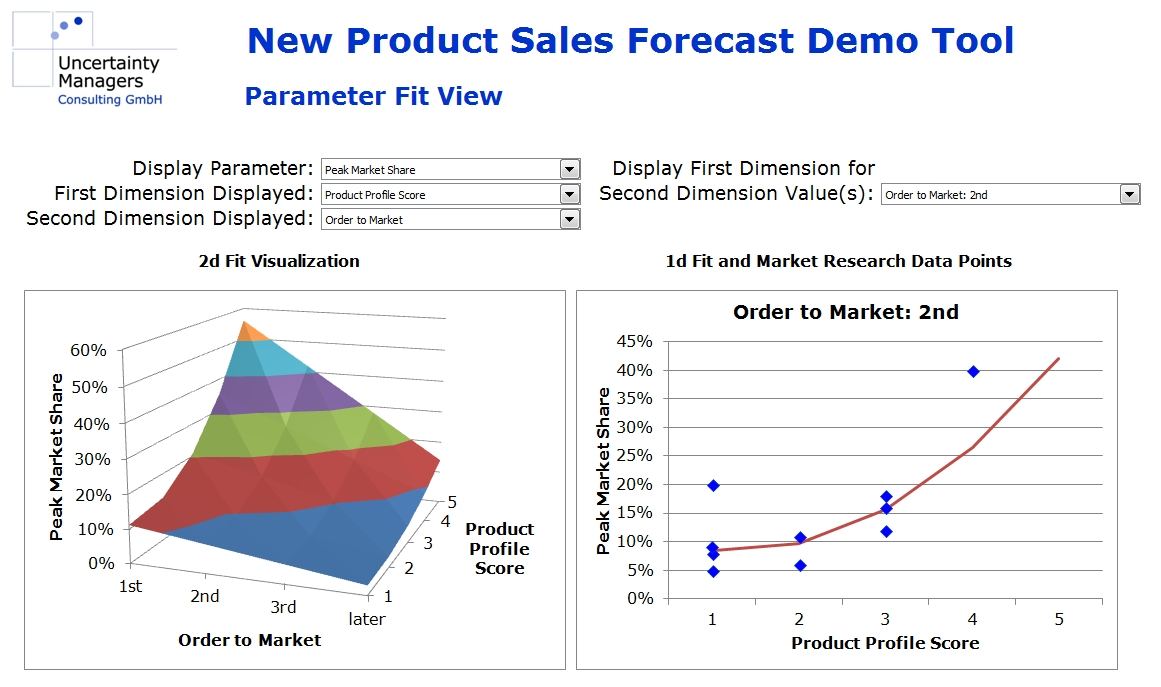 new product forecast demo parameter fit view