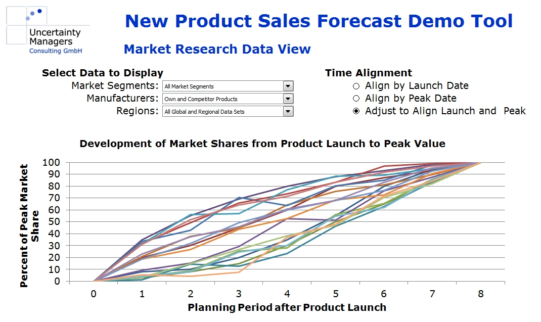 new product forecast demo research view